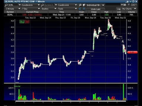 More Live Trading: Profiting 11% On My Overnight Short