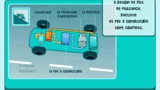 Air Liquide et la voiture à hydrogène