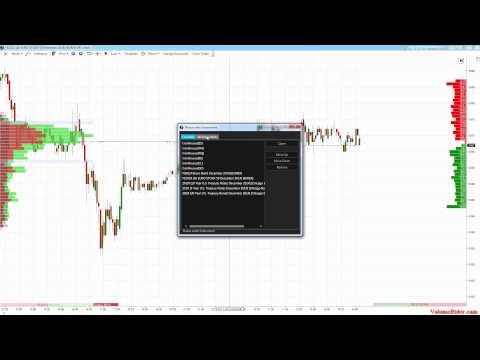 Indikator – Orderflow und Time&Sales