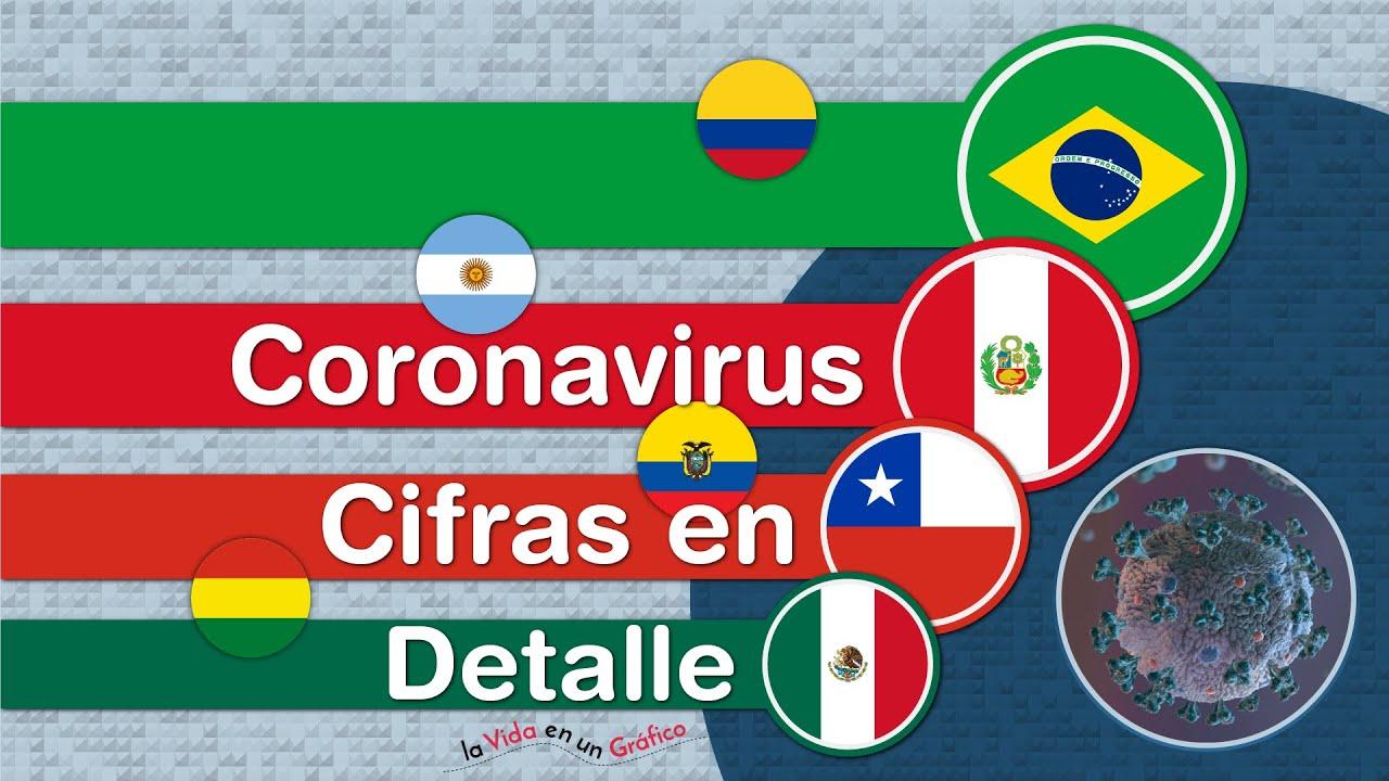 Latinoamérica, Una Cuesta Arriba Que Pareciera No Tener Fin - Con Más de 3 Millones de Casos Acelera