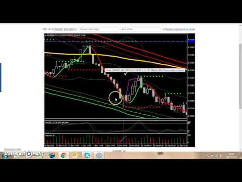 How to Make Money on Binary Options Trading at Home