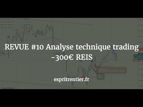 REVUE #10 Analyse technique trading -300€ REIS 1
