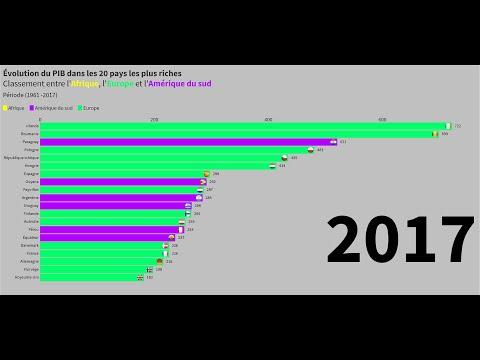 Classement Evolution Du Pib Dans Les 20 Pays Les Plus