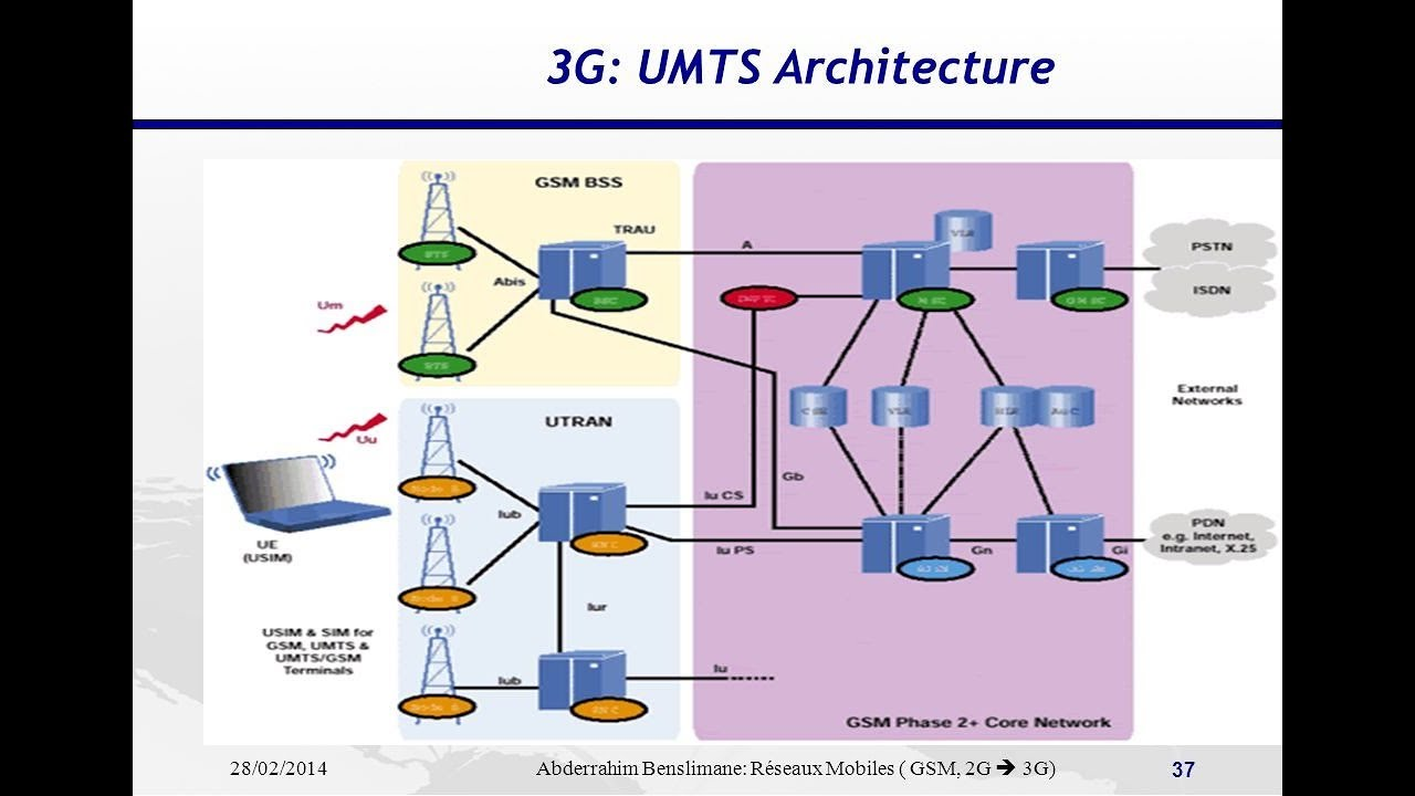 3g network architecture diagram rotork iq 35 wiring in hindi umts youtube