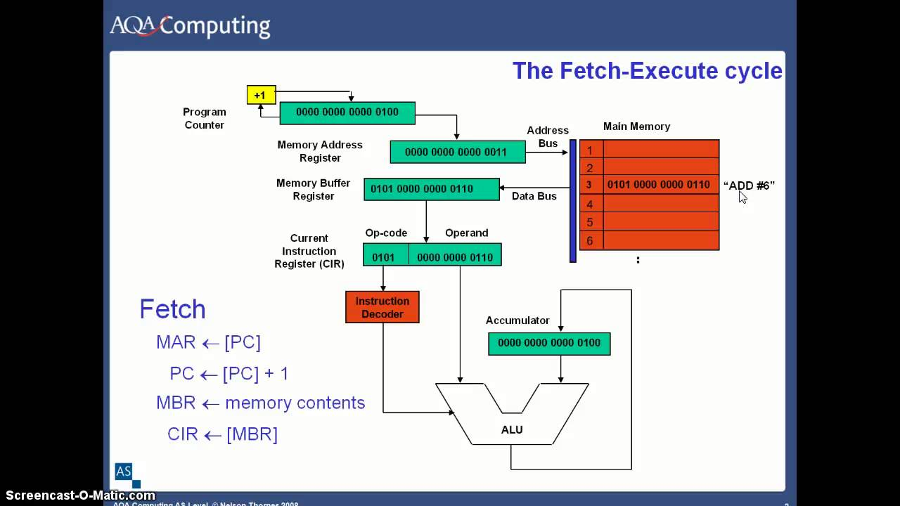 fetch execute cycle Today's topics □ stored program models □ the fetch-execute cycle, registers, alu etc □ machine code, assembly, higher languages □ compilers vs interpreters.