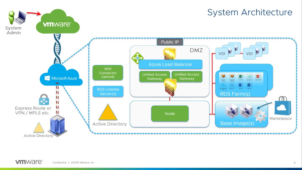 Introducing VMware Cloud Services - A SaaS Journey (SKKB1043) | Spas
