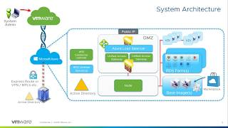 VMware Horizon Cloud with Microsoft Azure Technical Overview