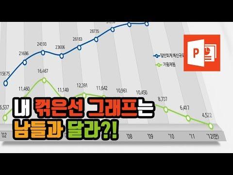 직빠생] 깔끔한 PPT 꺾은선 그래프 꾸미는 방법 - 내 꺾은선 그래프는 남들과 달라?!