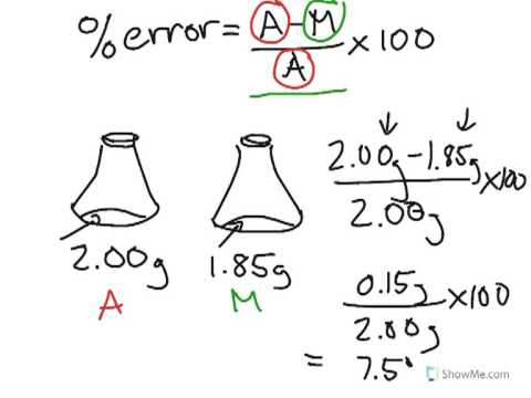 How To Chemistry Percent Error Youtube