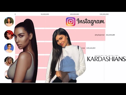 The Kardashians/Jenner's - Instagram Follower History | (2014-2019)