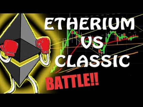 ETHEREUM VS CLASSIC | Cryptocurrency Technical Analysis $2150 BTC Poloniex | Coinbase #hangoutsonair