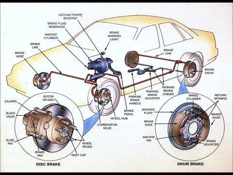 2 tipos de sistemas de freios: Principais diferenças e como funcionam - Auto Perguntas