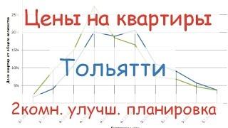 Цены на квартиры в Тольятти. 2к. улучш. 17.03.2016(, 2016-03-18T05:00:00.000Z)