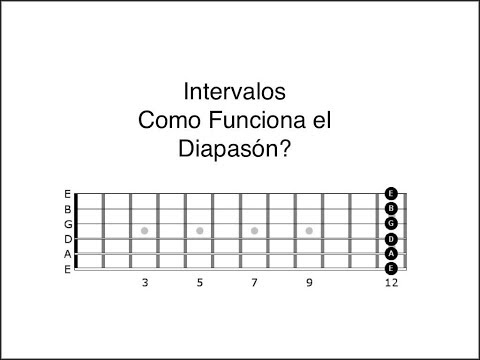 los-intervalos-en-la-guitarra.-cómo-funciona-el-diapasón?-(spanish)