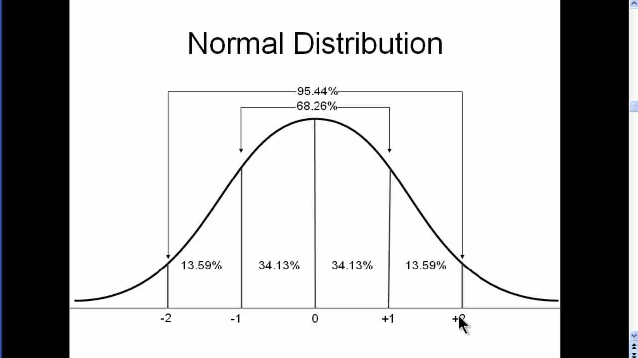Normal Distribution Explained Simply Part 1 Youtube