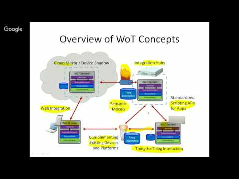 Getting Started with a W3C Web of Things Project