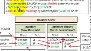 Inventory Accounting For Purchase Commitments (Liabilities Vs Unrealized Losses)
