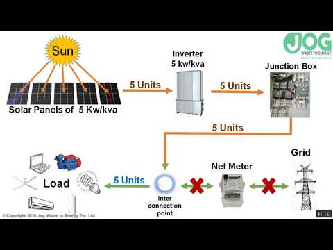 How Does On grid Solar Power Plant with Net Meter Works?