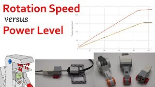 EV3 Motor Power vs. Rotation Speed - Affinity Laws and a Cool Experiment to Try!
