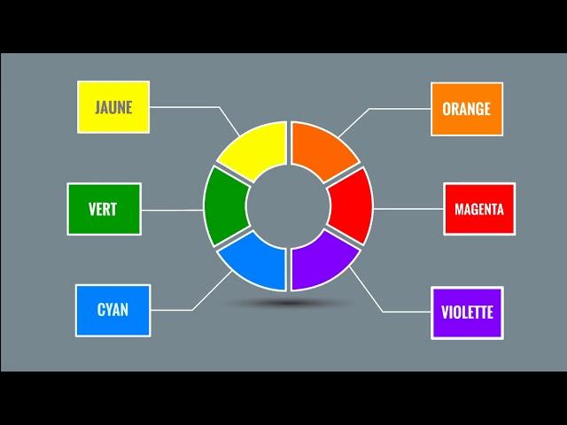 Les couleurs de la chimie