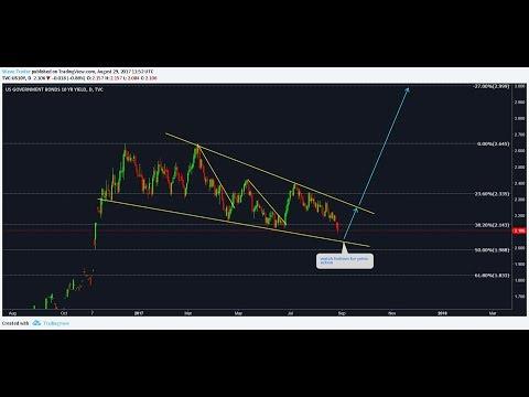 Cryptocurrency stock market timeline