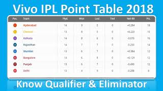 Vivo IPL 2018 Points Table List On 20th May 2018  |  You Know Qualifier & Eliminator