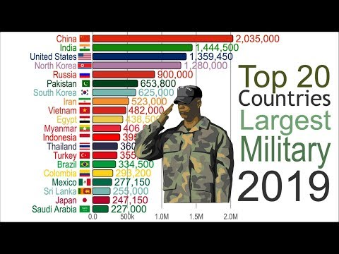 Largest Military (1816-2019)