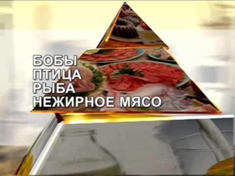 Пирамида здорового питания – 5 золотых правил