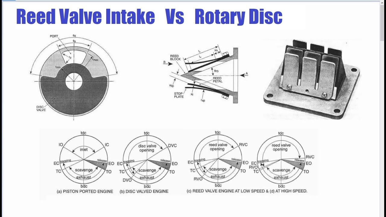 reed valve v rotary disc intake and why small 2 stroke engines favor 2 stroke reed diagram [ 1280 x 720 Pixel ]