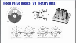 Reed Valve V Rotary Disc Intake and why small 2 stroke engines favor the later.
