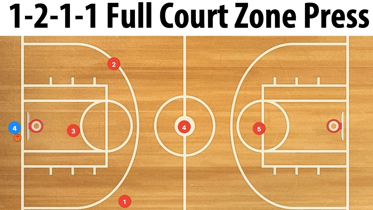 how to break the 1-3-1 zone