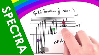 A Level Physics - Emission and Absorption Line Spectra