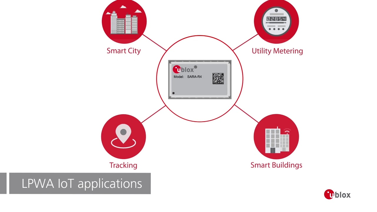 U-blox solutions for wireless communication | Electronic components