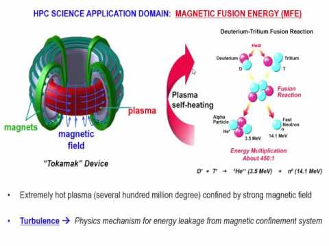 OpenMP-Enabled Scalable Scientific Software for Extreme Scale Applications: Fusion Energy Science