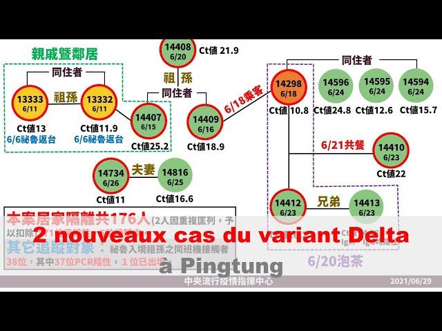 Deux nouveaux cas du variant Delta à Pingtung | Taiwan actus | RTI