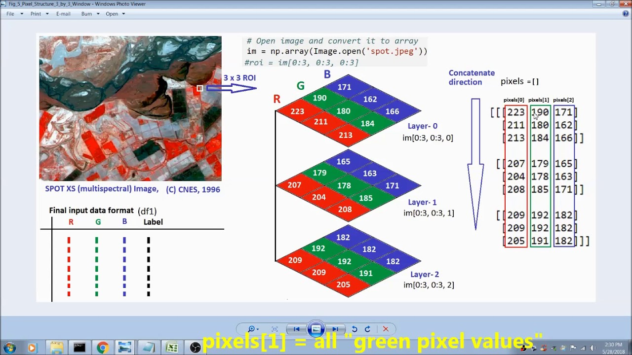 Image Classifier Using Machine Learning, Neural Networks-For Medical/Satellite Images #1