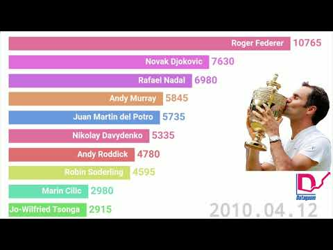 Top Men's Tennis Players Over the Years (1996-2019). Who is The GOAT?