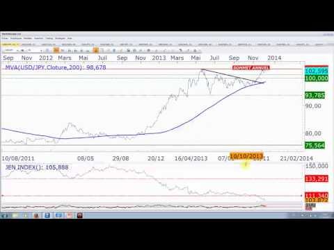 VIDEO : le point sur le Franc et la Banque Nationale de Suisse - EURCHF