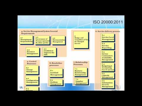How Your Organization Can Become ISO/IEC 20000 Certified  ...It