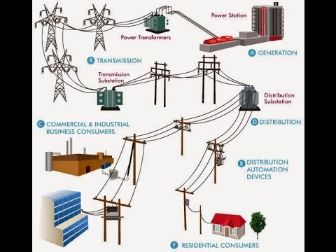 Electrical Power System - YouTube