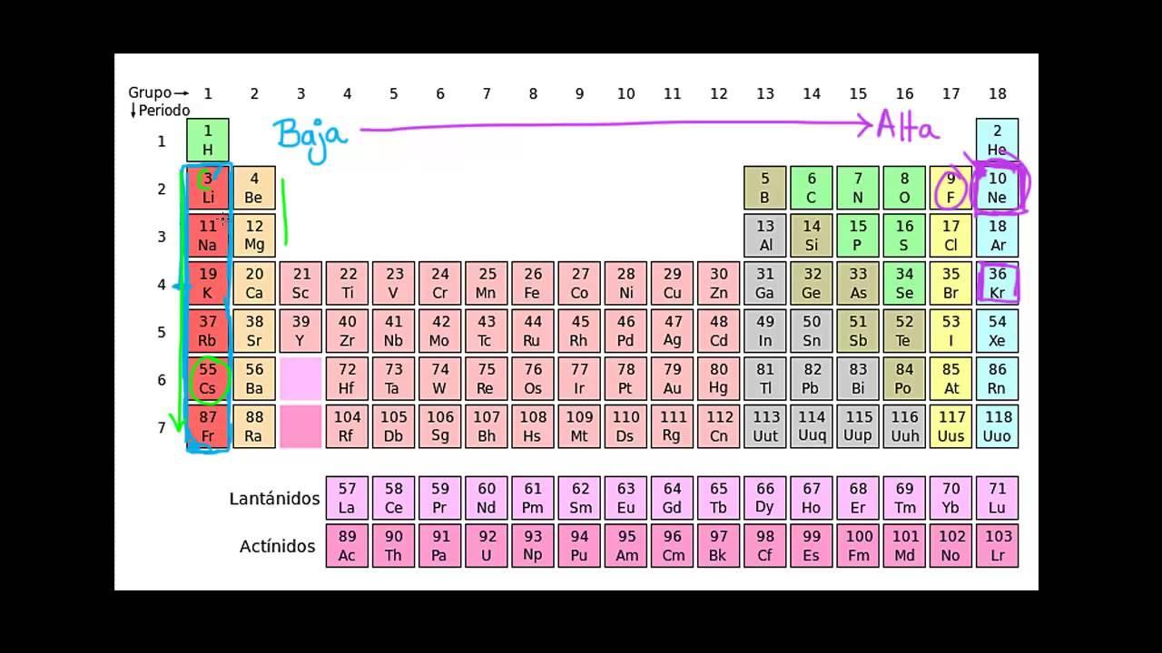 Tendencias de la tabla peridica energa de ionizacin youtube tendencias de la tabla peridica energa de ionizacin urtaz Image collections