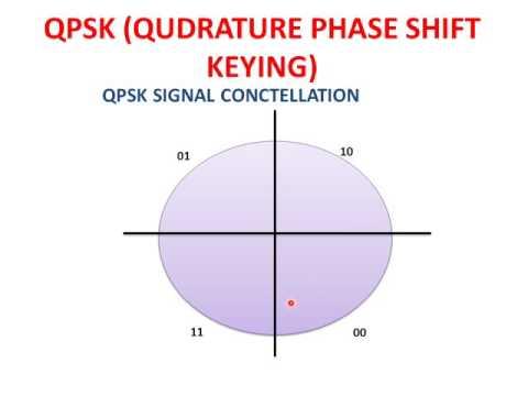 QPSK Modulation(Qudrature Phase Shift Keying)