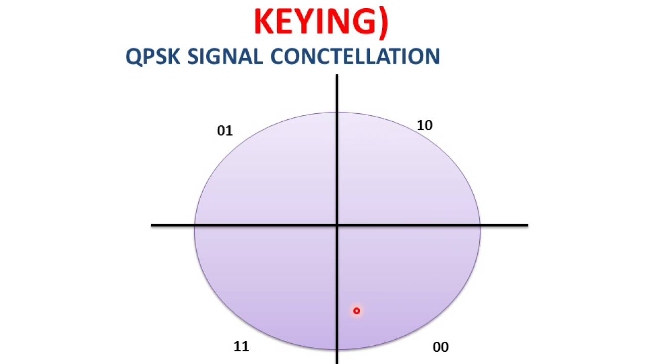 Learn And Grow Qpsk Modulationqudrature Phase Shift Keying 8 Qam Block Diagram