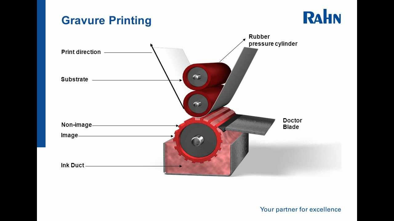 offset printing process step by step pdf