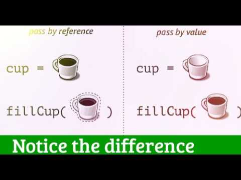 Call by reference Vs Call by value