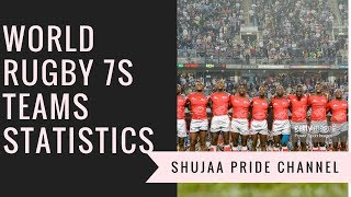 World Rugby 7s Series Team Statistics After 7 Rounds