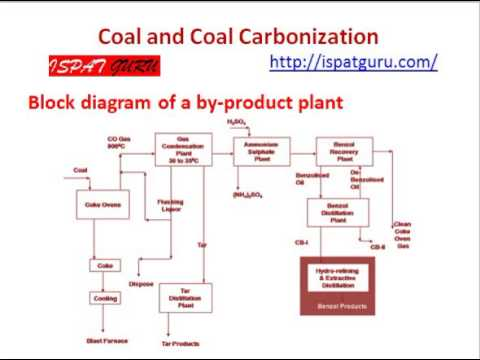 characteristics of coking coal and use
