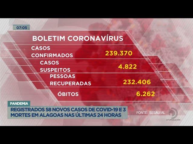 Pandemia: Registrados 58 casos de Covid-19 e 3 mortes em Alagoas nas últimas 24 horas