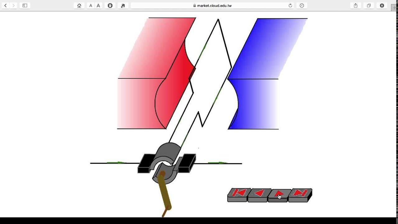 直流發電機 - YouTube