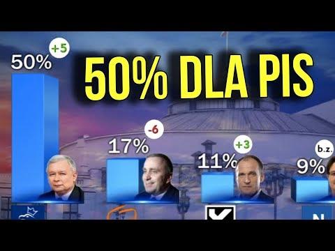 50% Poparcia dla PIS - Dlaczego PIS zyskuje a Platforma i Nowoczesna TRACI POPARCIE ? - Analiza